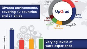 StartUp with UpGrad – Student Demographics