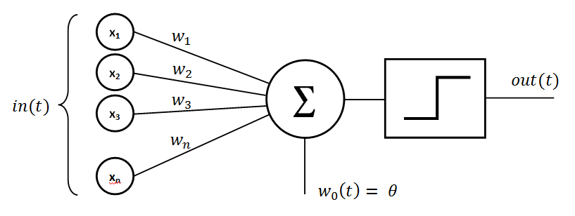 Neural Networks for Dummies- A Comprehensive Guide UpGrad Blog