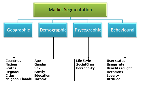 Segmentation in Marketing UpGrad Blog