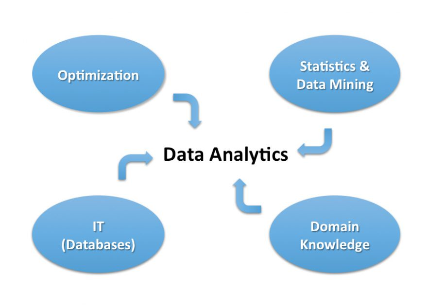 How Can I Double My Salary? Data Analytics is your Answer UpGrad Blog