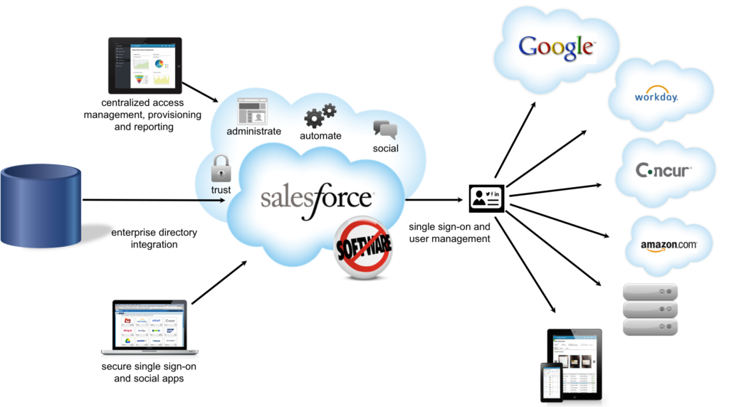 salesforce Top 21 Tech Product Marketing Tools For Startups UpGrad Blog