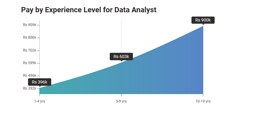 data analyst salary in india