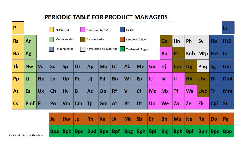 The Ultimate Product Management Resource List: Periodic Table for Product Managers UpGrad Blog