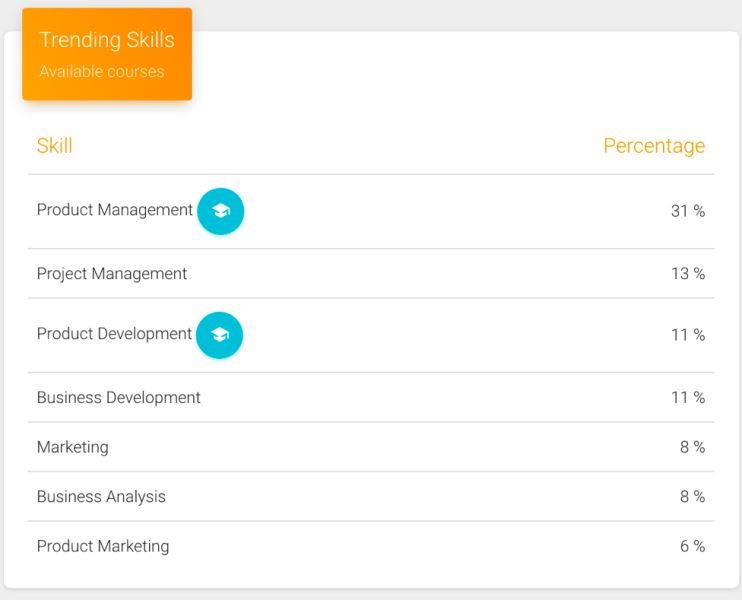 Product Management 101 and Career Prospects UpGrad Blog