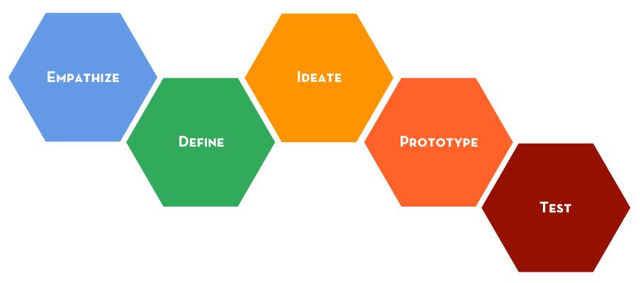Design Thinking is the New Normal – 6 Lessons in Innovation and Marketing Excellence UpGrad Blog