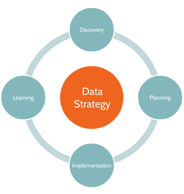 12 Ways to Connect Data Analytics to Business Outcomes UpGrad Blog