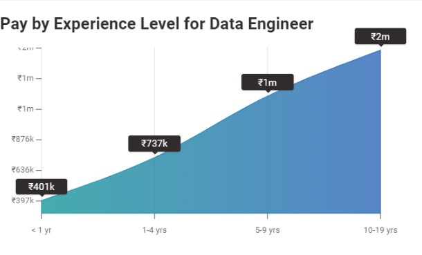 Data Engineer Salary in India