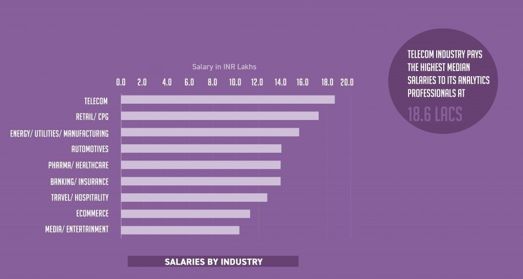 data analyst salary trends