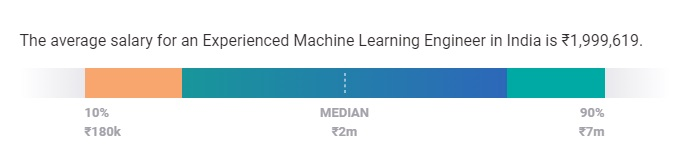 Machine Learning Salary in India