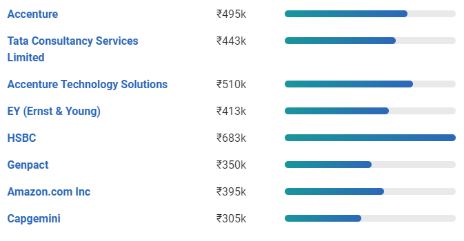 data analyst salary in india based on company
