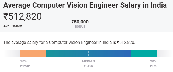 Computer vision engineer salary in india