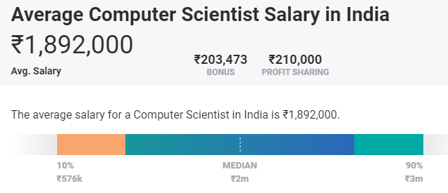machine learning salary india
