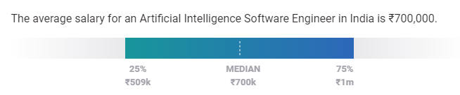 average machine learning salary india