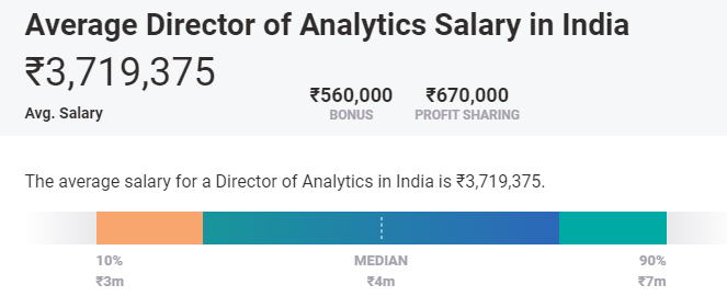 data analytics average salary india