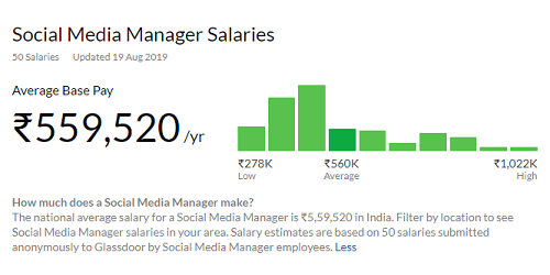 Digital Marketing Salary In India 2020 Average To Highest Upgrad Blog