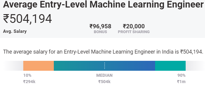 highest paid jobs in india for freshers - machine learning
