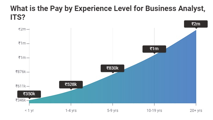 Business Analyst Salary In India 2020 For Freshers Experienced Upgrad Blog