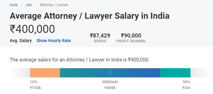 highest paid jobs in india for freshers - lawyers