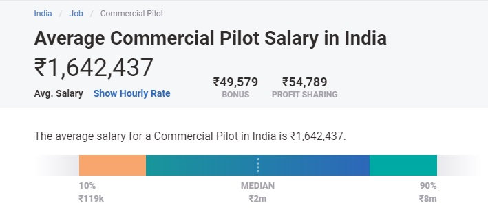 highest paid jobs in india for freshers - pilot