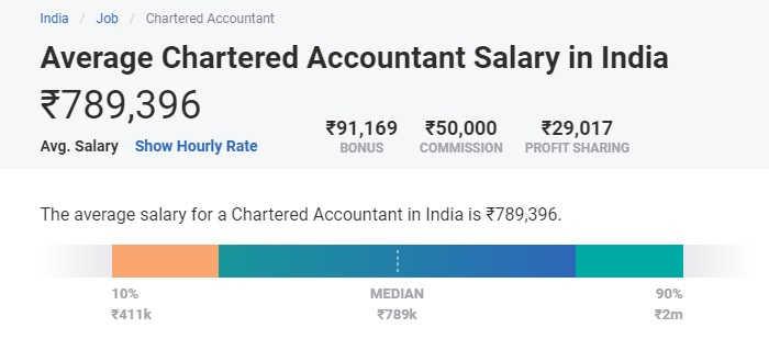 highest paid jobs in india for freshers - CA