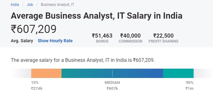 Business Analyst Salary in India 2021 [For Freshers & Experienced]   upGrad  blog
