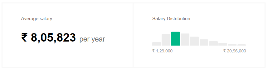 management consultant salary