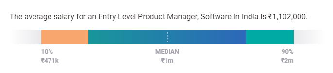 product manager salary by experience