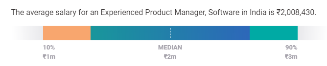 product manager salary in india