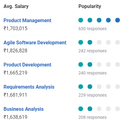 Average Product Manager Salary In India In 2020 For Freshers Experienced Upgrad Blog