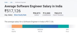 Top 5 Highest Paid Jobs In Engineering A Complete Guide Upgrad Blog