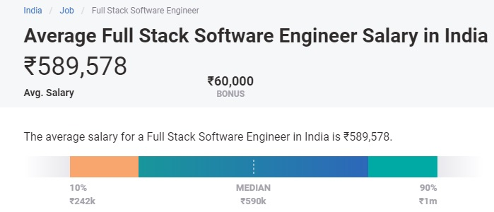 highest paying engineering jobs - full stack software salary