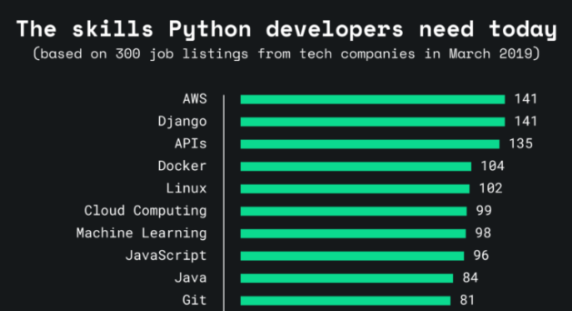Python Developer Salary In India In 2020 For Freshers Experienced Upgrad Blog