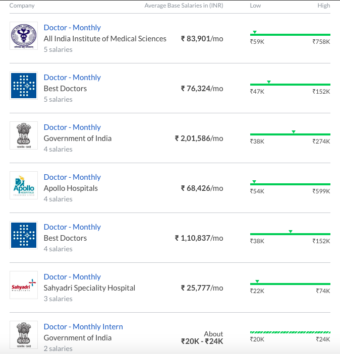 highest paid jobs in india - doctor salary
