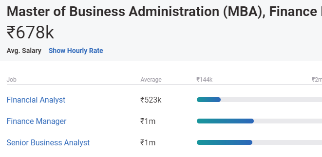 Mba Salary In India In 2021 For Freshers Experienced Upgrad Blog