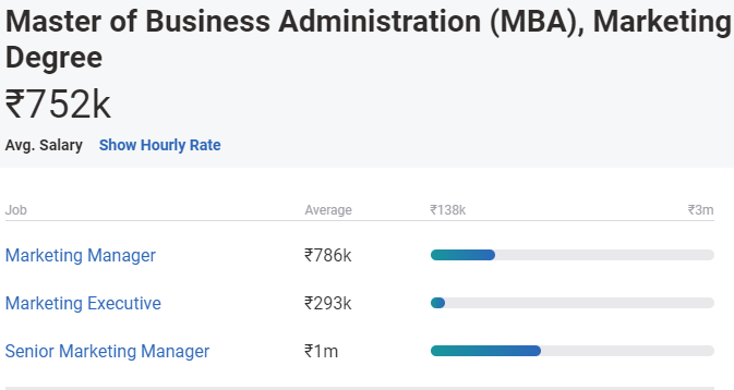 mba salary in india - marketing