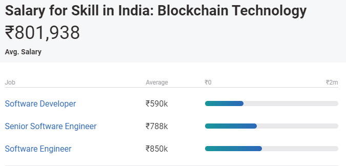 highest paying jobs in india - blockchain