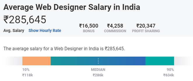 web designer salary in india