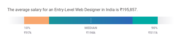 web designer salary in india by experience