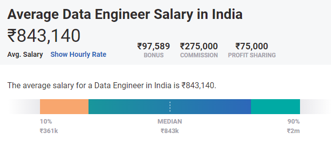data scientist salary
