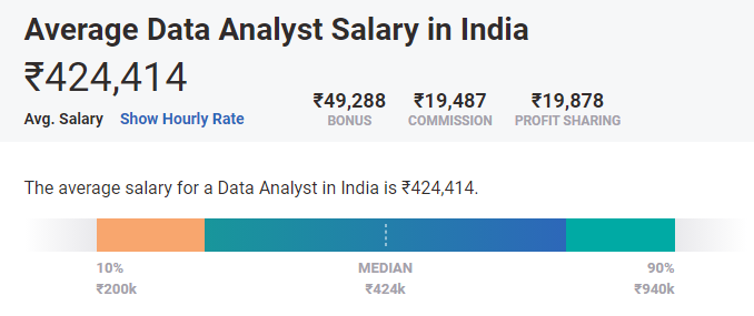 data analyst salary india