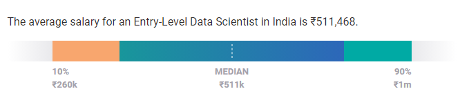 entry level data scientist salary india