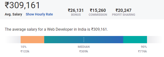 web developer salary india