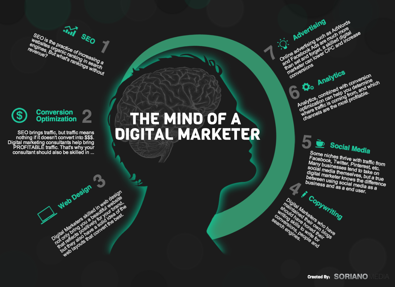 Role of a Digital Marketer