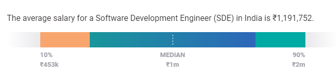 sde salary in india