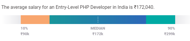 php developer salary in india entry level