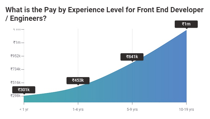 Salary of a Front End Web Developer – Experience
