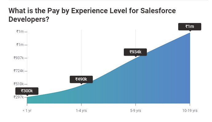 Salesforce Developer Salary