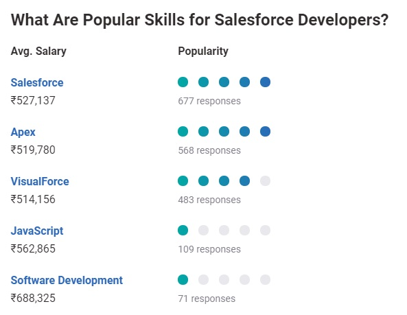 Salesforce Developer Salary skills