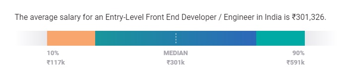 Front End Developer Salary in India Entry-Level