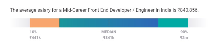 Front End DeveloperSalary in India Mid-Level